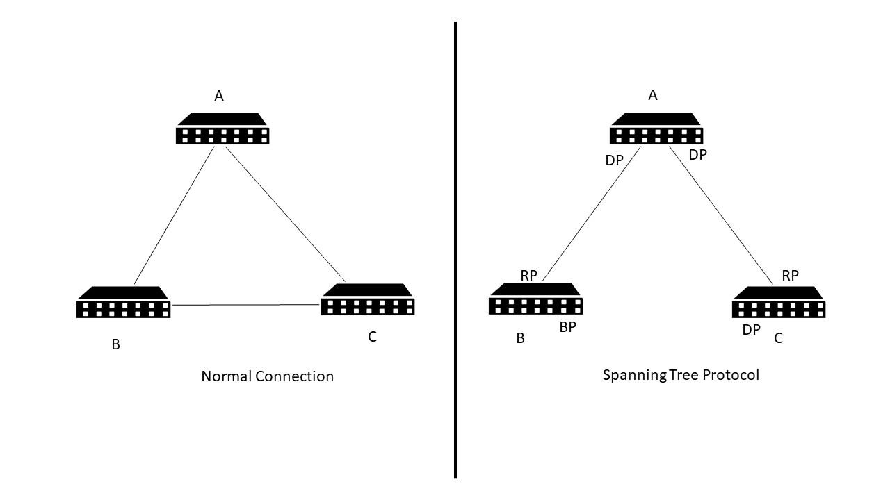 Spanning Tree Protocol   Securium Solutions Pvt Ltd