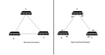 Spanning Tree Protocol | Securium Solutions Pvt Ltd